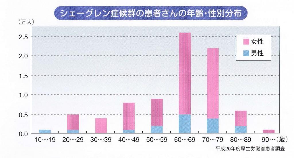 シェーグレン症候群患者の年齢・性別分布